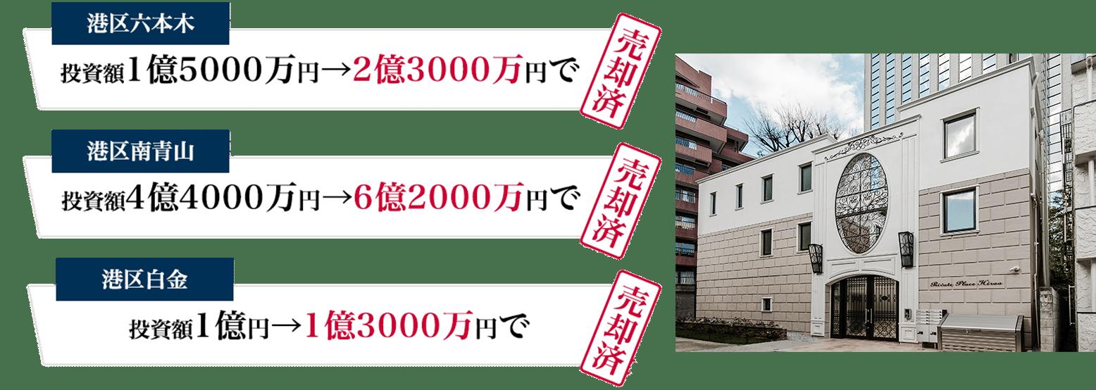 港区六本木投資額1億5000万円→2億3000万円で売却済みなど